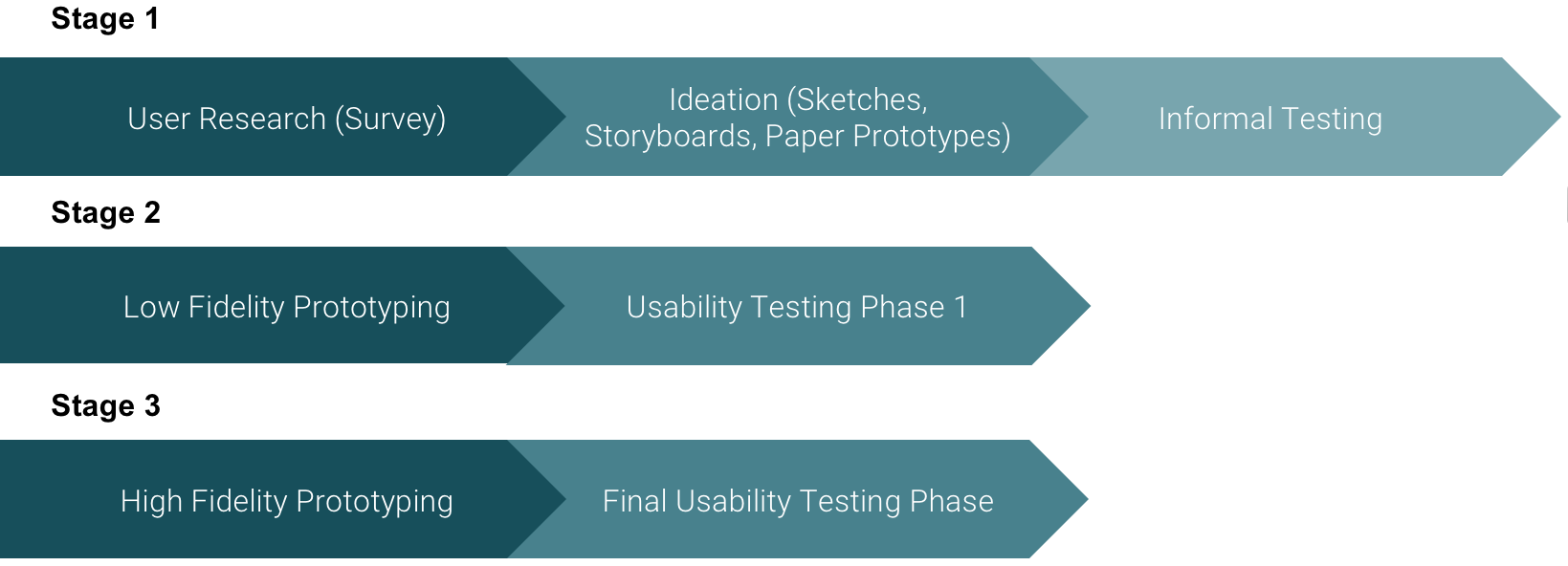 An infographic showing the three stages in our design process