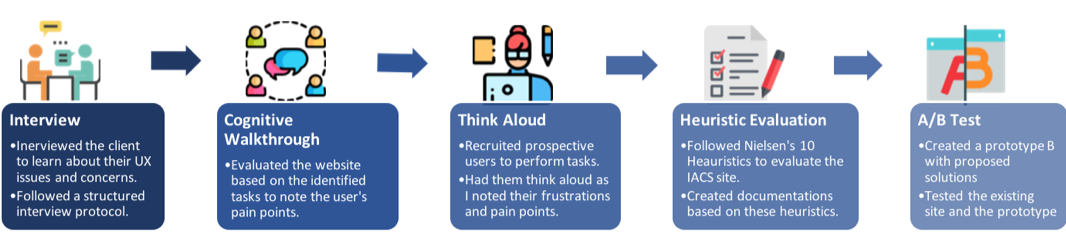 A flowchart of the evaluation process starting with interviews, cognitive walkthrough, think aloud test, heuristic evaluation and A/B Testing
