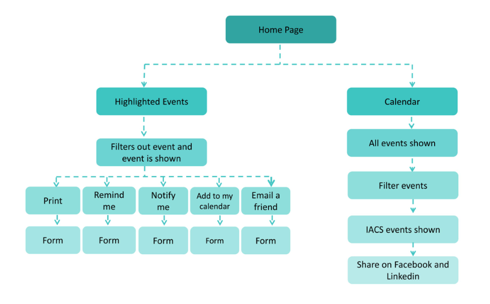 find an event flowchart