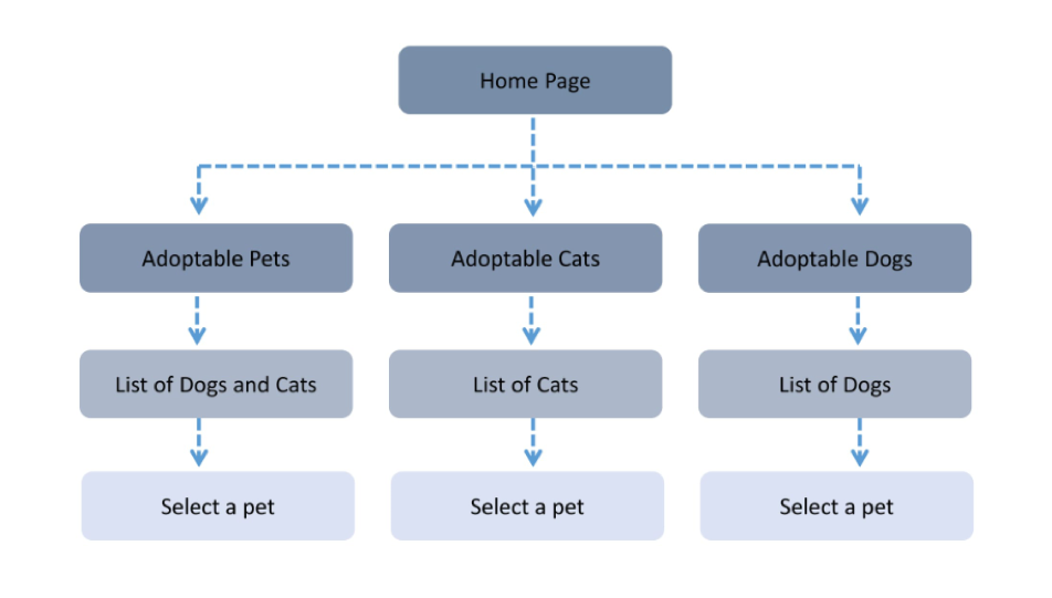flowchart of adoption process