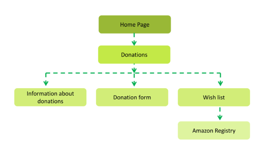 flowchart of making a donation process